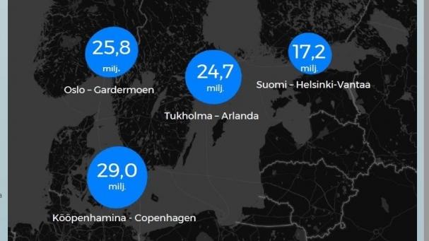 Pohjoismaisten päälentoasemien matkustajamäärät 2016. Lähde: Finavia, Transportstyrelsen, Avinor.