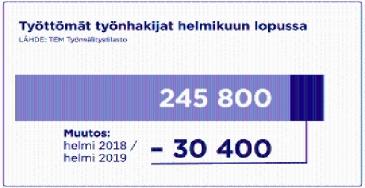 Työttömien määrä yhä selvässä laskussa