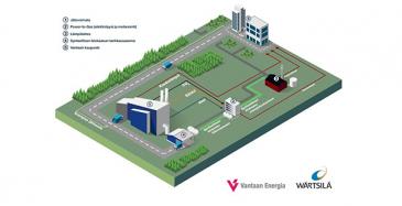 Havainnekuva synteettisen biokaasun tuottamisesta kaukolämmön ja liikenteen tarpeisiin Power-to-Gas -laitoksen avulla.